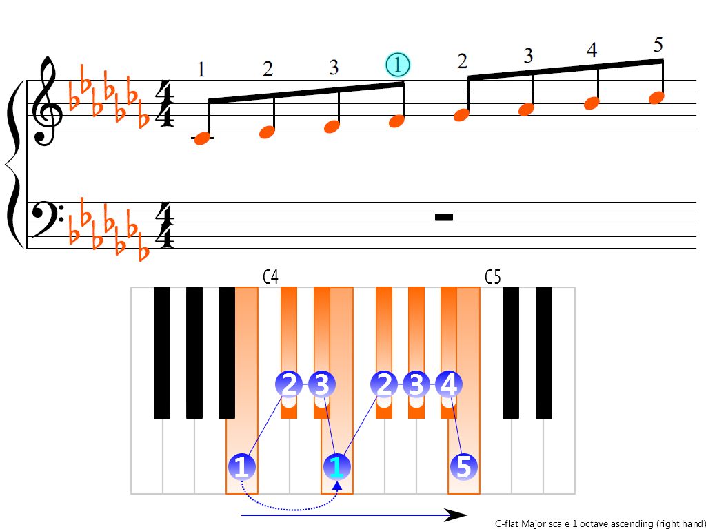 C-flat Major scale 1 octave (right hand) | Piano Fingering ... C Flat Major Scale