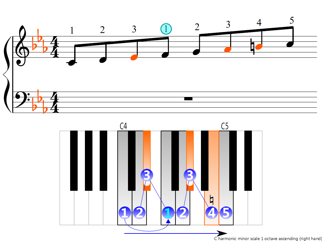 Figure 3. Ascending of the C harmonic minor scale 1 octave (right hand)