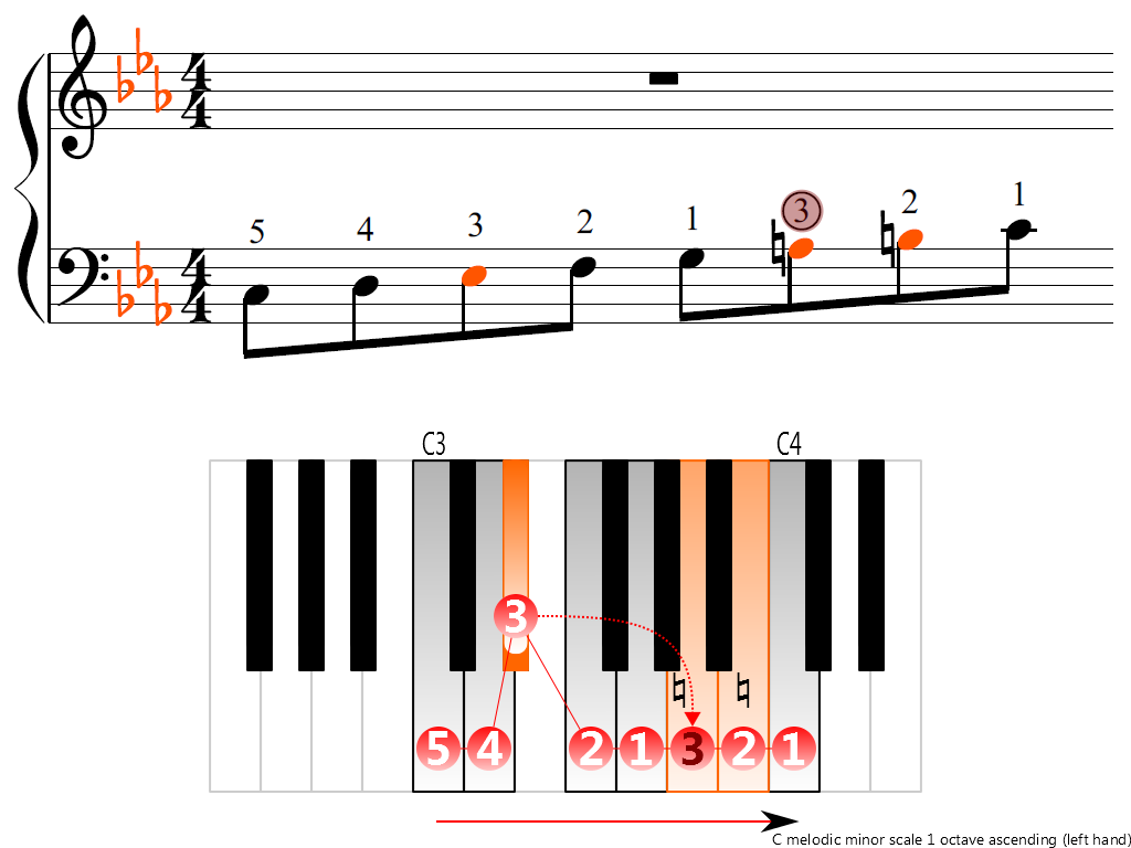 Figure 3. Ascending of the C melodic minor scale 1 octave (left hand)