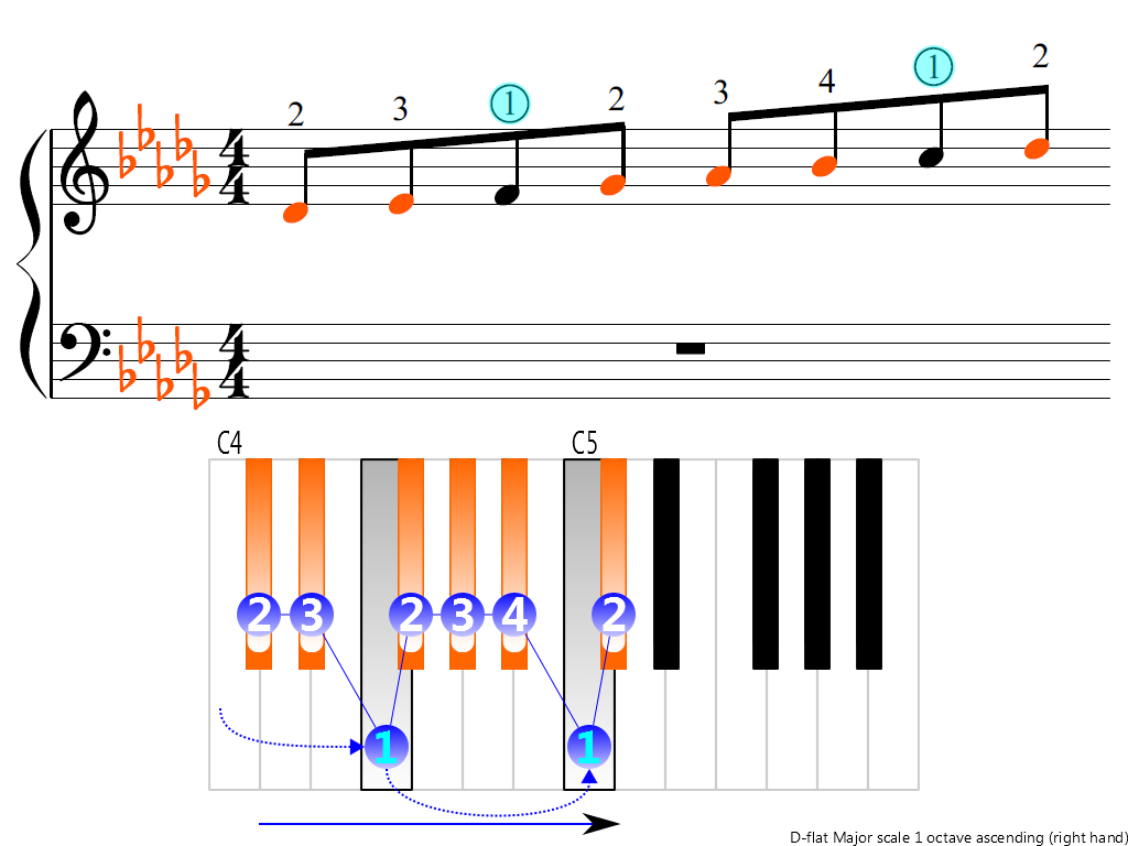 Figure 3. Ascending of the D-flat Major scale 1 octave (right hand)