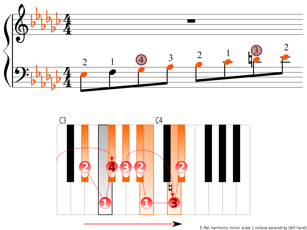 Figure 3. Ascending of the E-flat harmonic minor scale 1 octave (left hand)