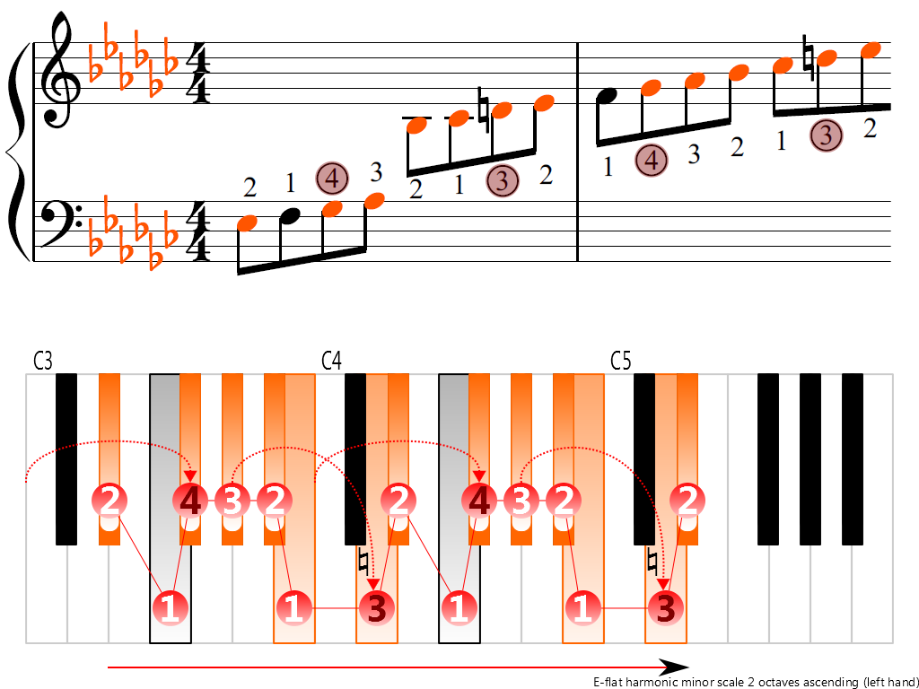 Figure 3. Ascending of the E-flat harmonic minor scale 2 octaves (left hand)