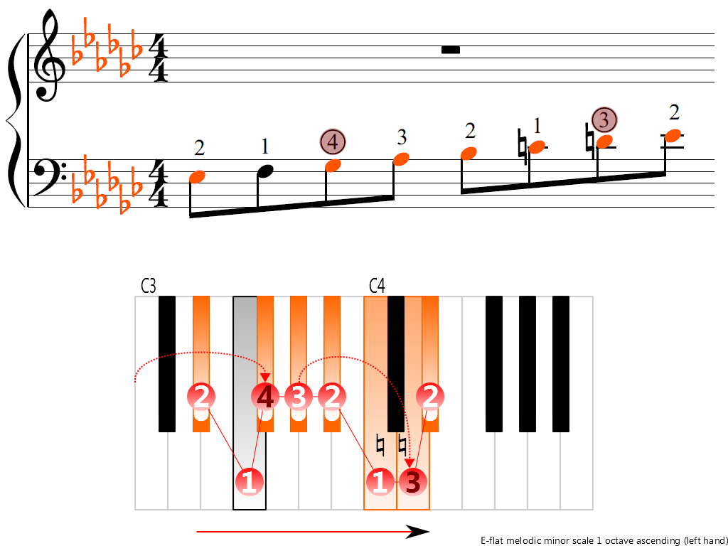 Figure 3. Ascending of the E-flat melodic minor scale 1 octave (left hand)
