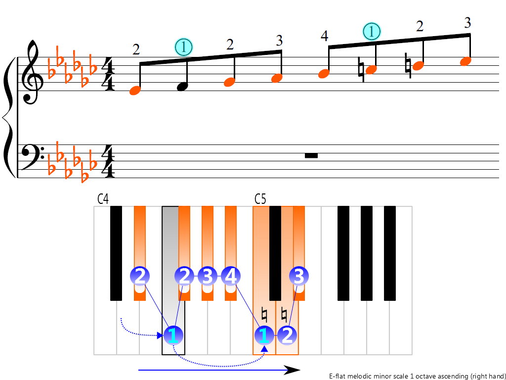 Figure 3. Ascending of the E-flat melodic minor scale 1 octave (right hand)