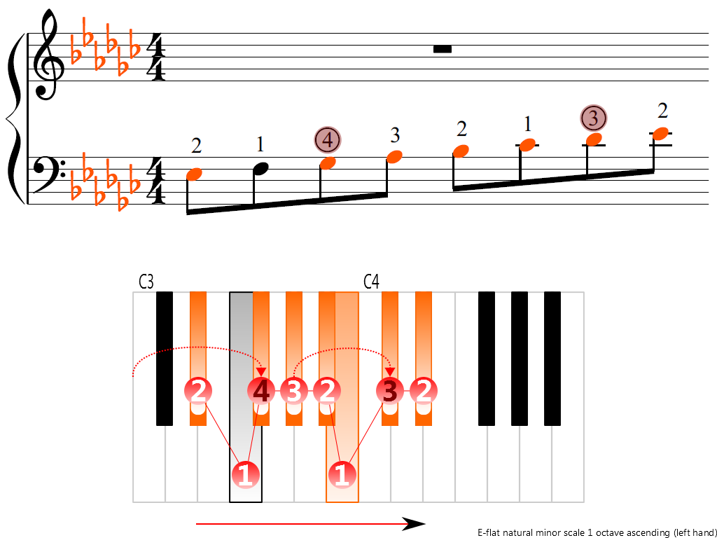 Figure 3. Ascending of the E-flat natural minor scale 1 octave (left hand)