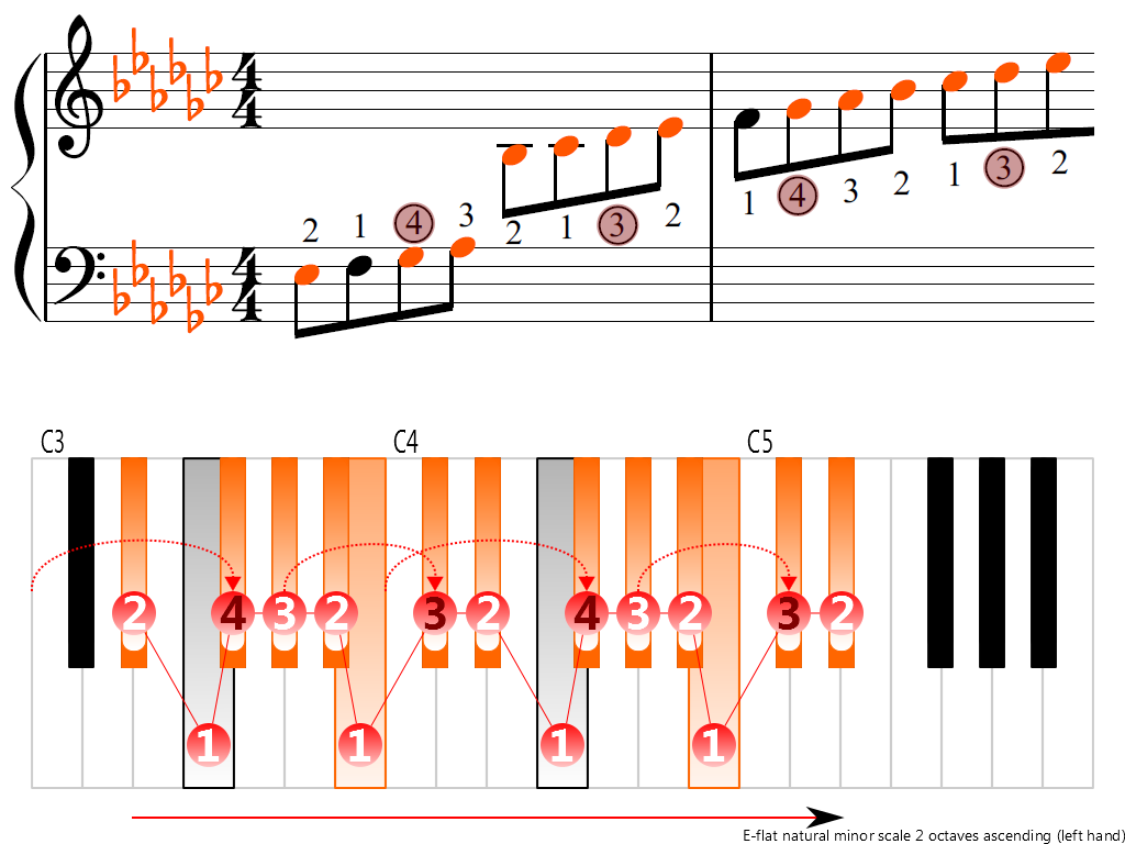 Figure 3. Ascending of the E-flat natural minor scale 2 octaves (left hand)