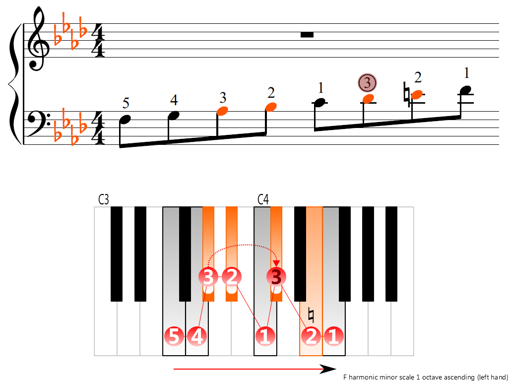 Figure 3. Ascending of the F harmonic minor scale 1 octave (left hand)