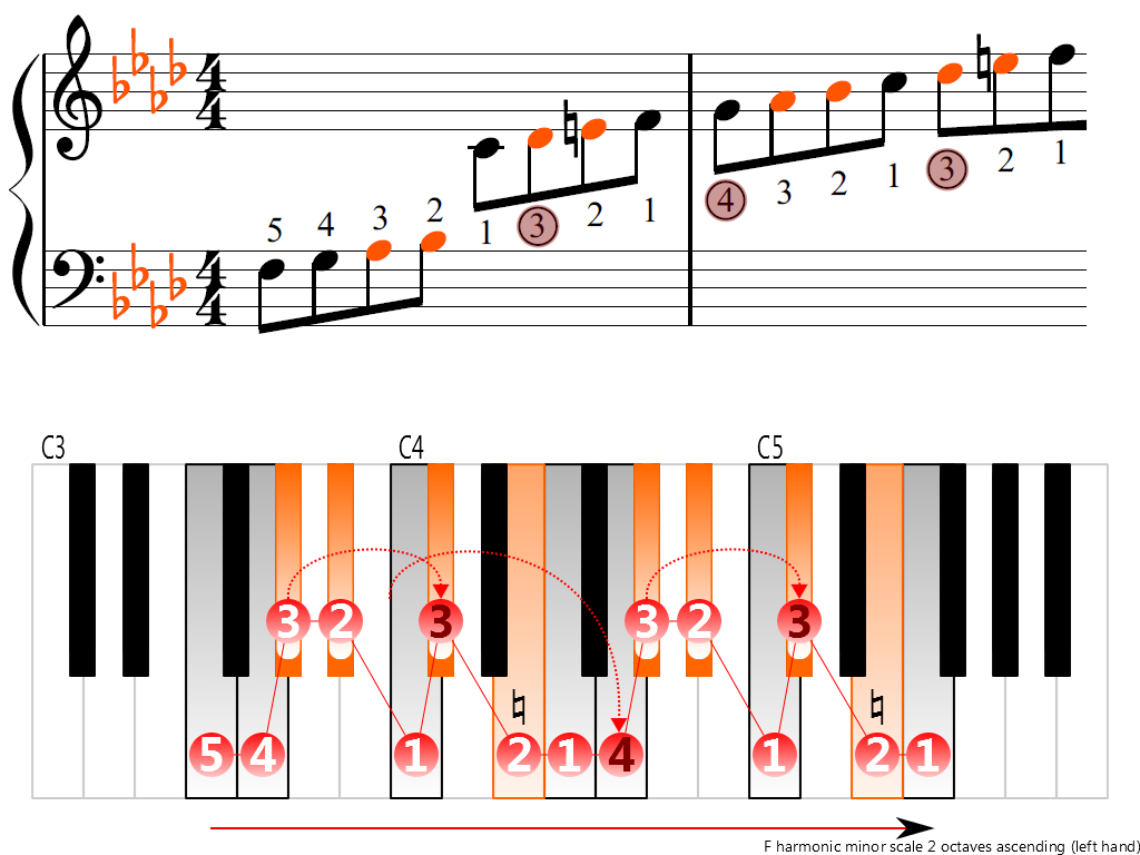Figure 3. Ascending of the F harmonic minor scale 2 octaves (left hand)