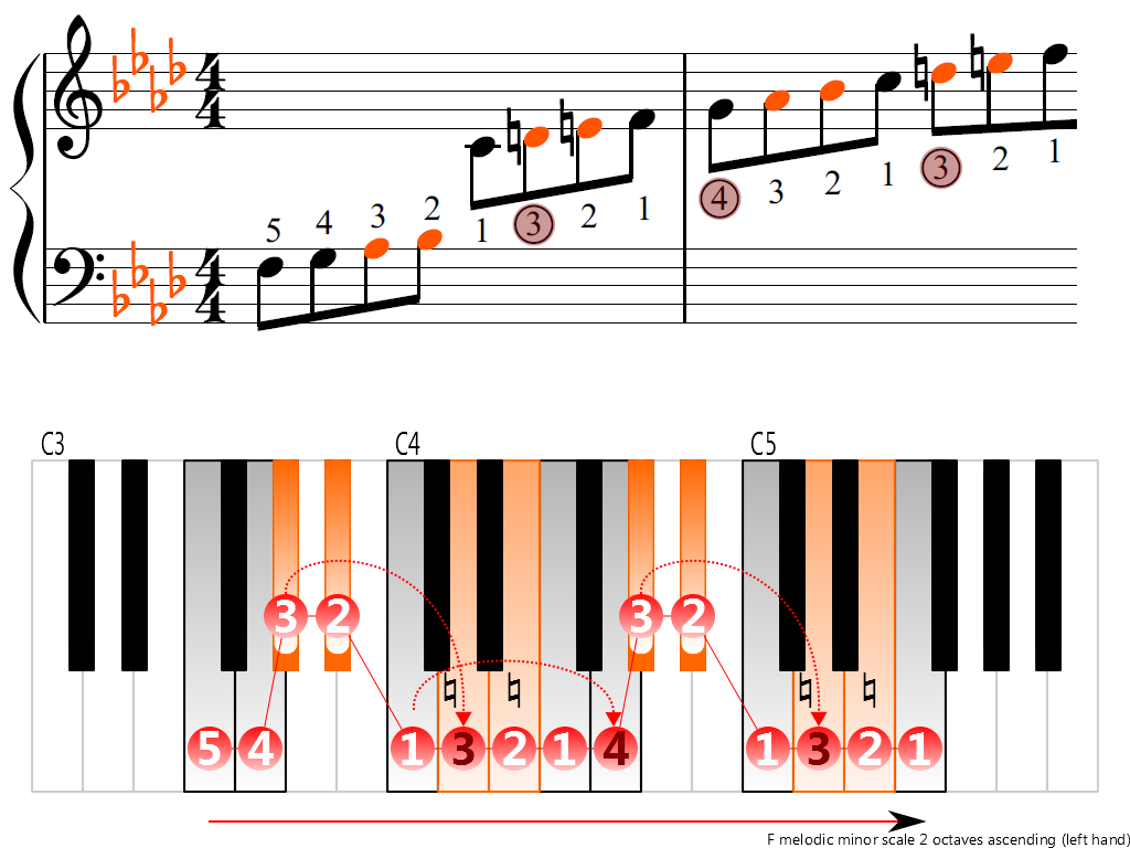 Figure 3. Ascending of the F melodic minor scale 2 octaves (left hand)
