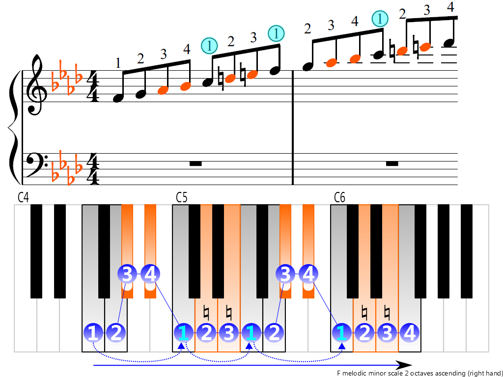 Figure 3. Ascending of the F melodic minor scale 2 octaves (right hand)