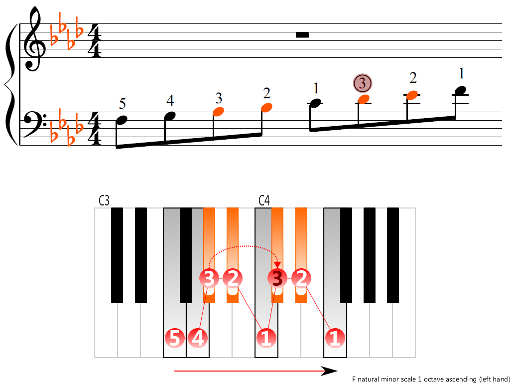 Figure 3. Ascending of the F natural minor scale 1 octave (left hand)