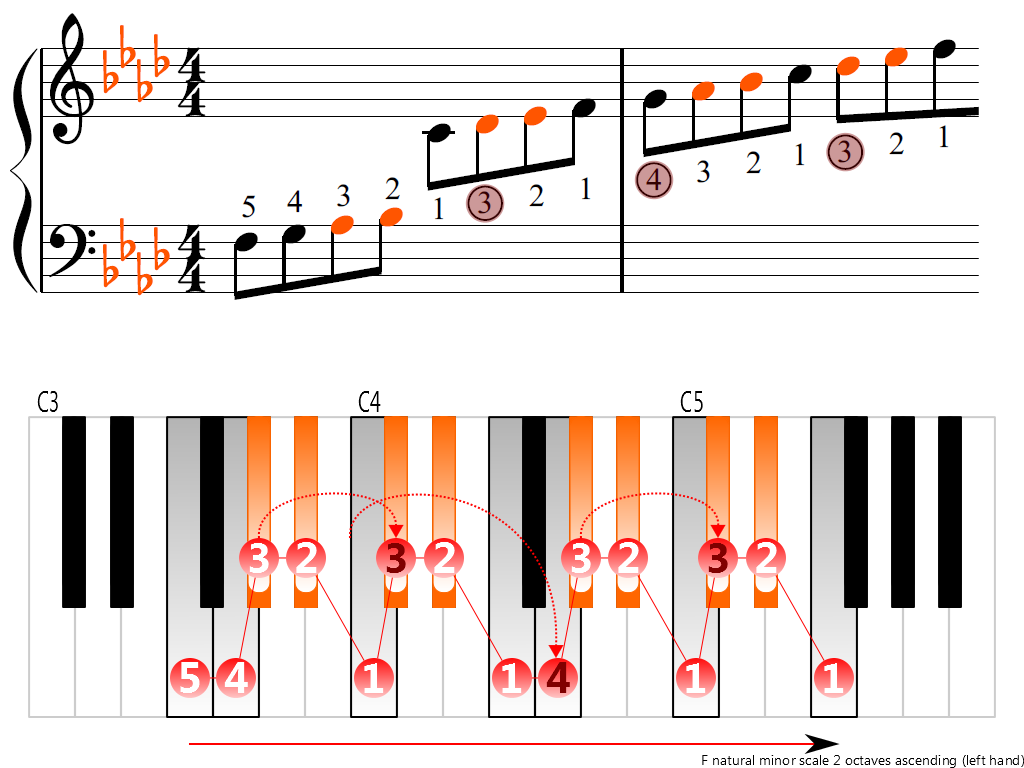 Figure 3. Ascending of the F natural minor scale 2 octaves (left hand)