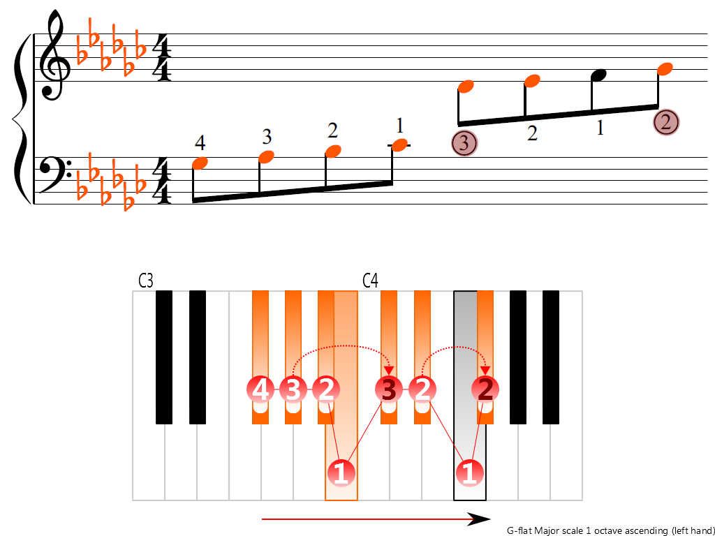 Figure 3. Ascending of the G-flat Major scale 1 octave (left hand)