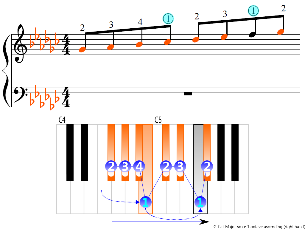 Figure 3. Ascending of the G-flat Major scale 1 octave (right hand)