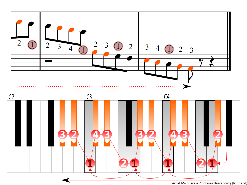 Figure 4. Descending of the A-flat Major scale 2 octaves (left hand)
