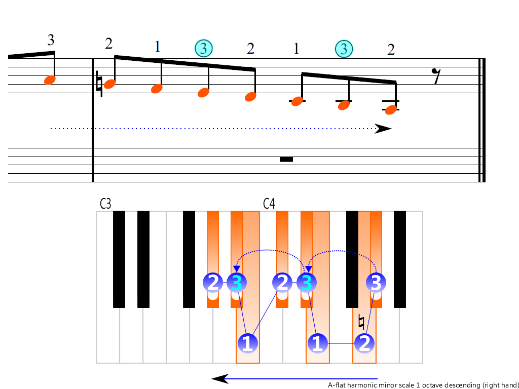 Figure 4. Descending of the A-flat harmonic minor scale 1 octave (right hand)