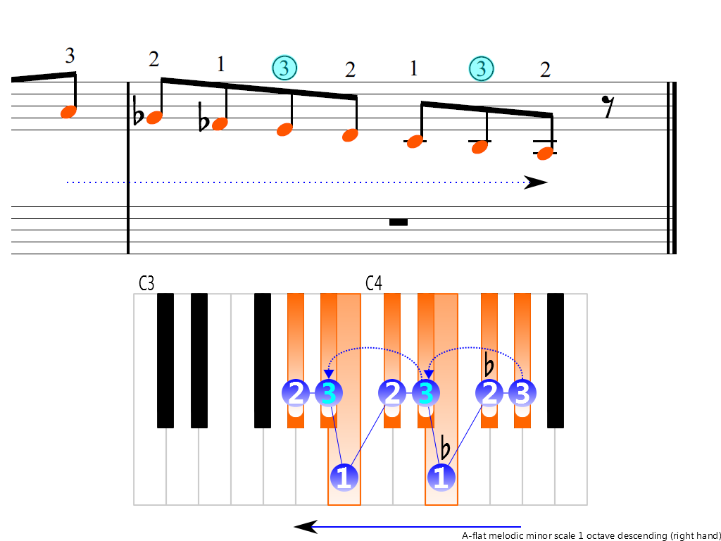 Figure 4. Descending of the A-flat melodic minor scale 1 octave (right hand)