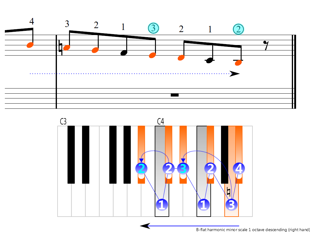 Figure 4. Descending of the B-flat harmonic minor scale 1 octave (right hand)