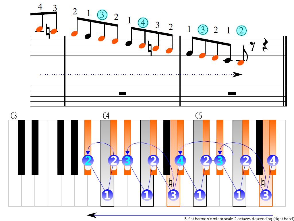 Figure 4. Descending of the B-flat harmonic minor scale 2 octaves (right hand)
