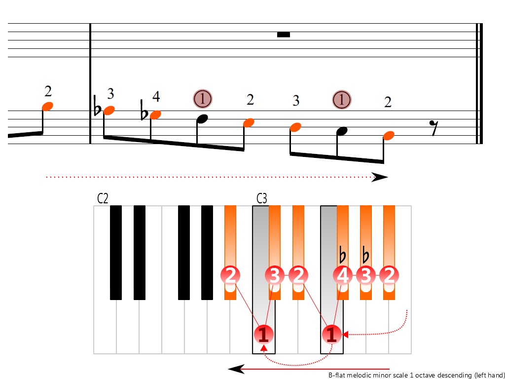 Figure 4. Descending of the B-flat melodic minor scale 1 octave (left hand)