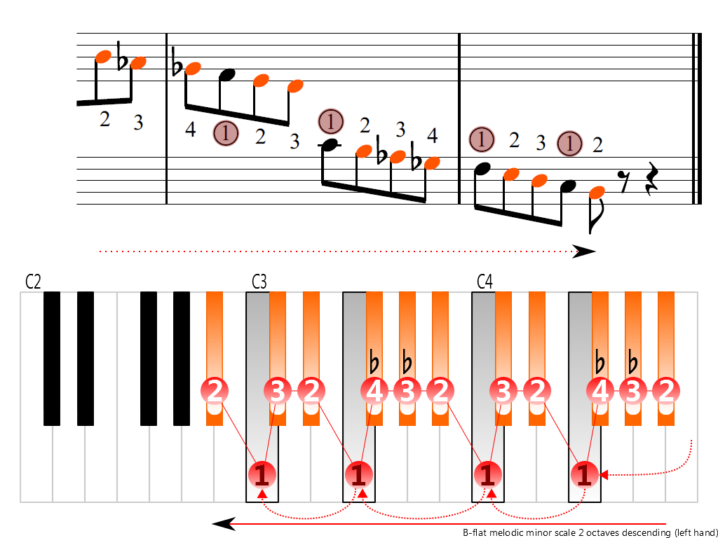 Figure 4. Descending of the B-flat melodic minor scale 2 octaves (left hand)