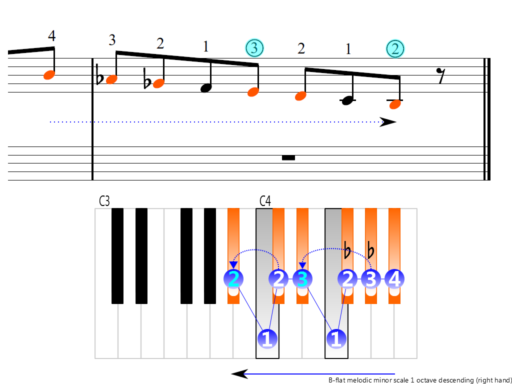 Figure 4. Descending of the B-flat melodic minor scale 1 octave (right hand)
