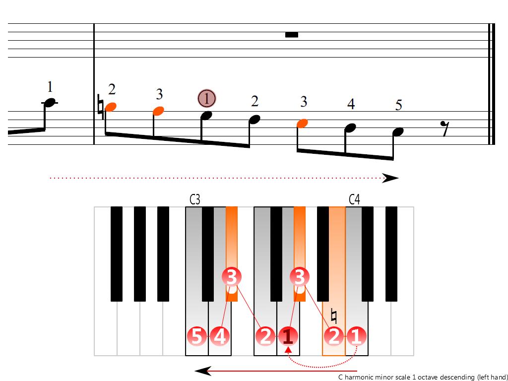 Figure 4. Descending of the C harmonic minor scale 1 octave (left hand)