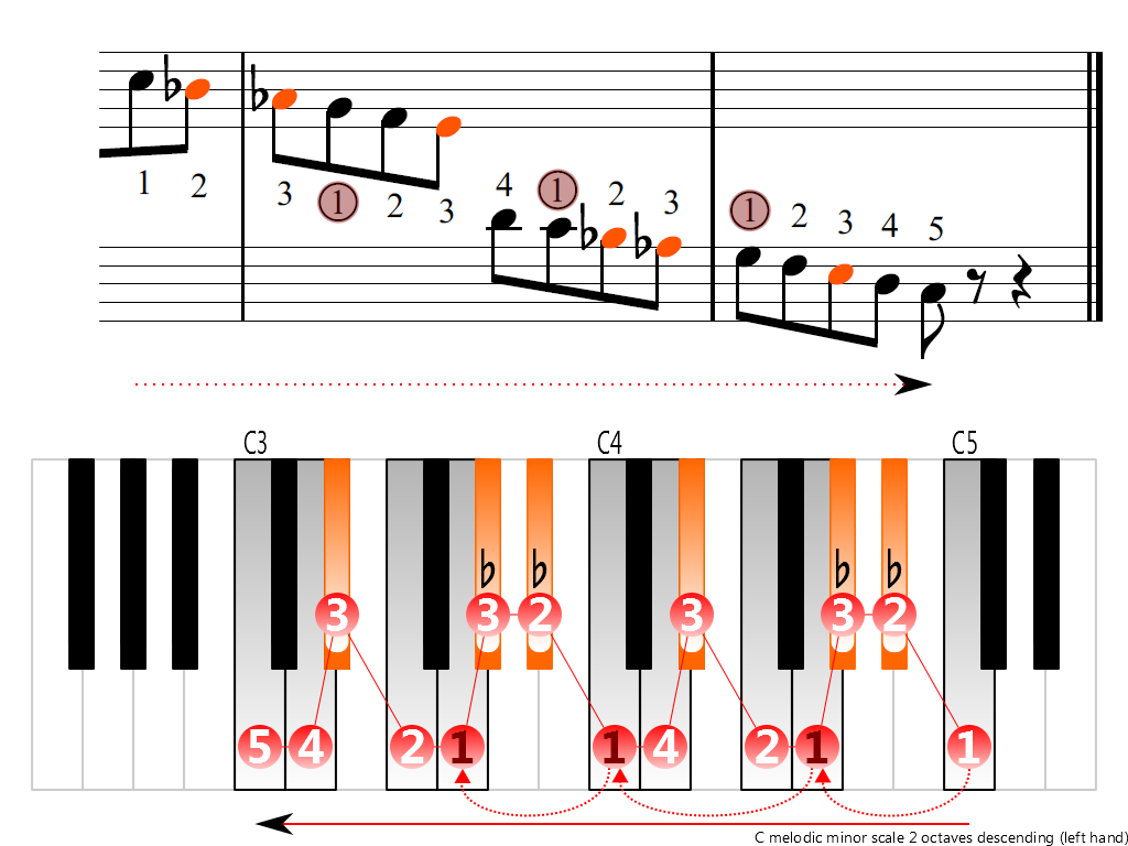 Figure 4. Descending of the C melodic minor scale 2 octaves (left hand)
