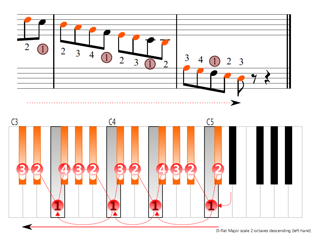 Figure 4. Descending of the D-flat Major scale 2 octaves (left hand)