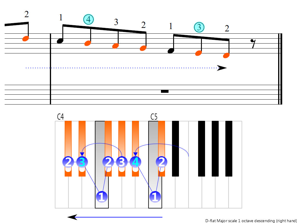 Figure 4. Descending of the D-flat Major scale 1 octave (right hand)