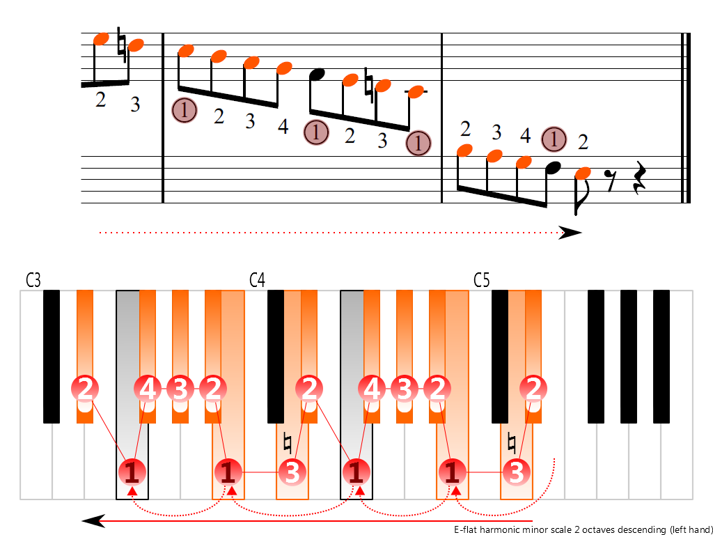 Figure 4. Descending of the E-flat harmonic minor scale 2 octaves (left hand)