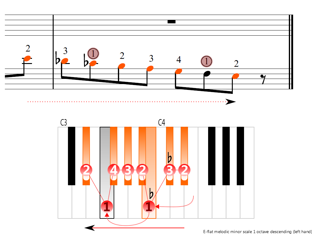 Figure 4. Descending of the E-flat melodic minor scale 1 octave (left hand)