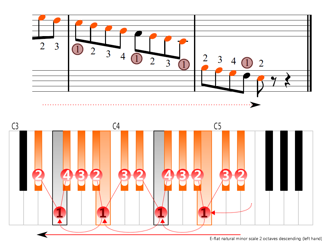 Figure 4. Descending of the E-flat natural minor scale 2 octaves (left hand)
