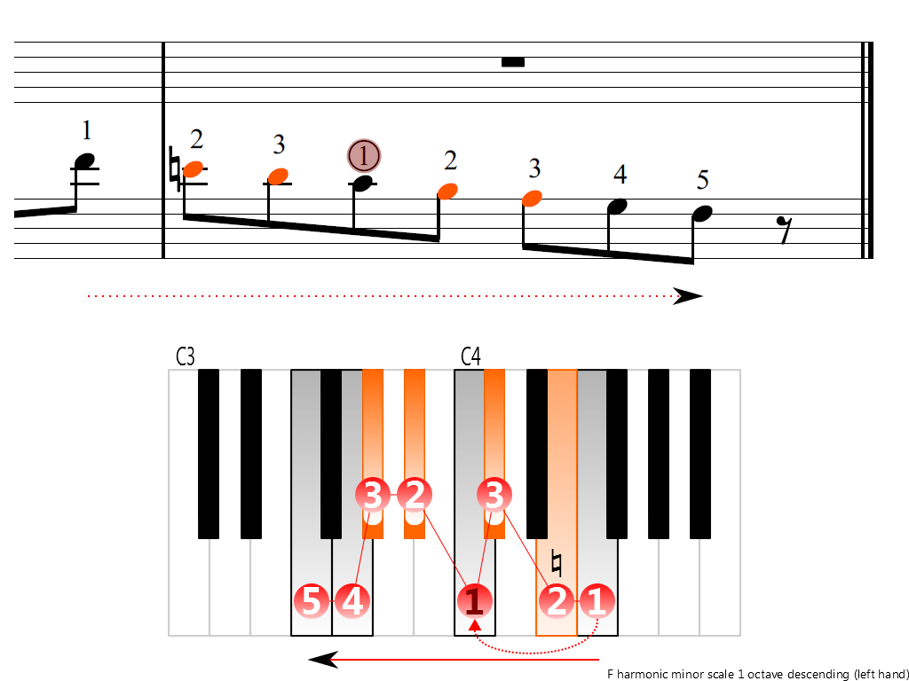 Figure 4. Descending of the F harmonic minor scale 1 octave (left hand)