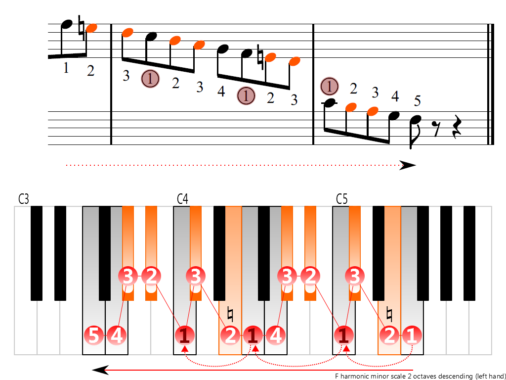Figure 4. Descending of the F harmonic minor scale 2 octaves (left hand)