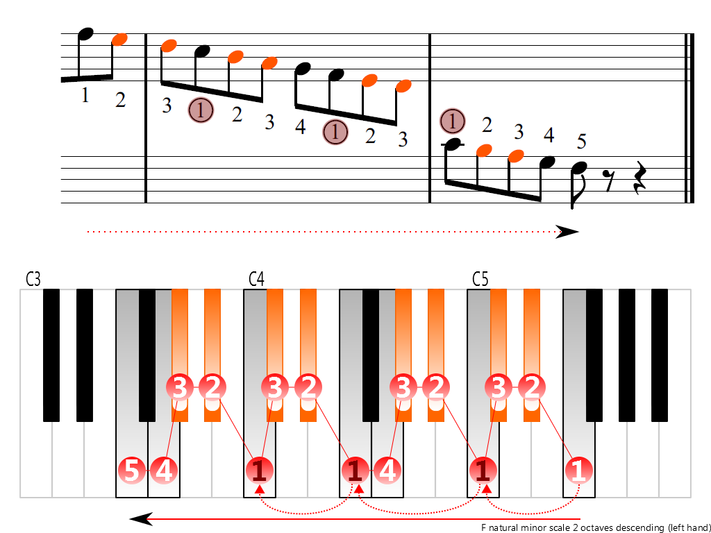 Figure 4. Descending of the F natural minor scale 2 octaves (left hand)