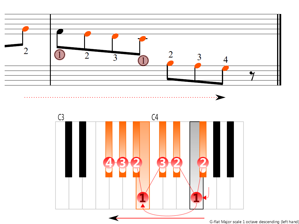 Figure 4. Descending of the G-flat Major scale 1 octave (left hand)