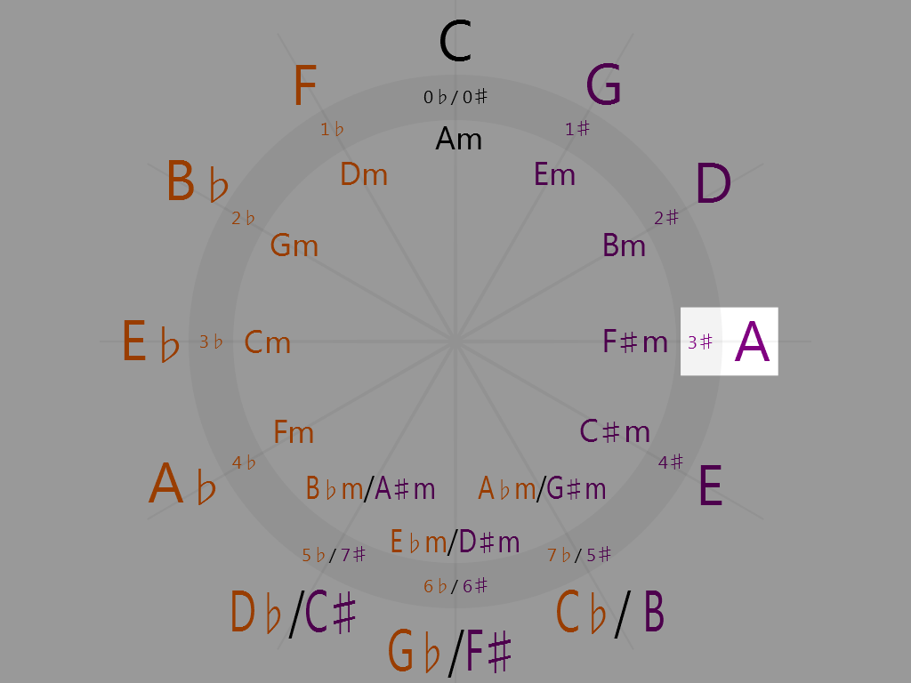 A Major (3 o'clock on the circle of fifths)