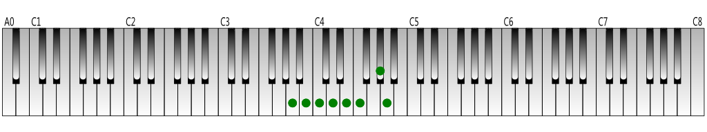 A harmonic minor scale Keyboard figure