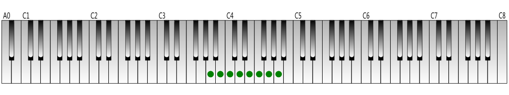 A natural minor scale Keyboard figure