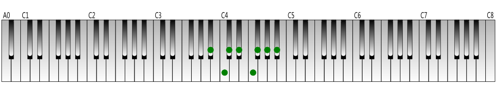 A-sharp natural minor scale Keyboard figure