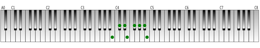 B Major scale Keyboard figure