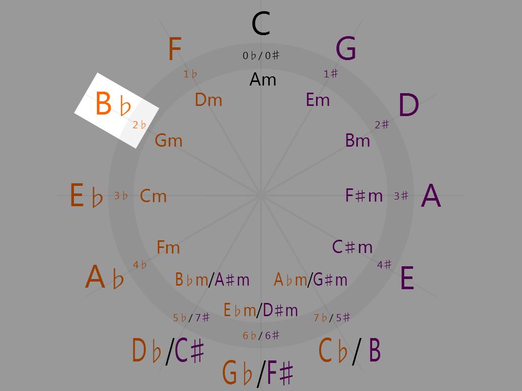 B-flat Major (10 o'clock on the circle of fifths)