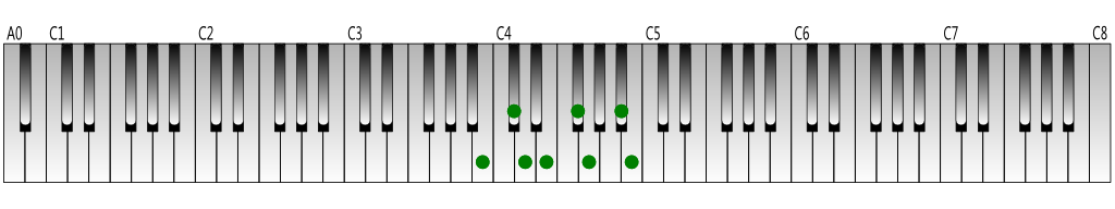 B harmonic minor scale Keyboard figure