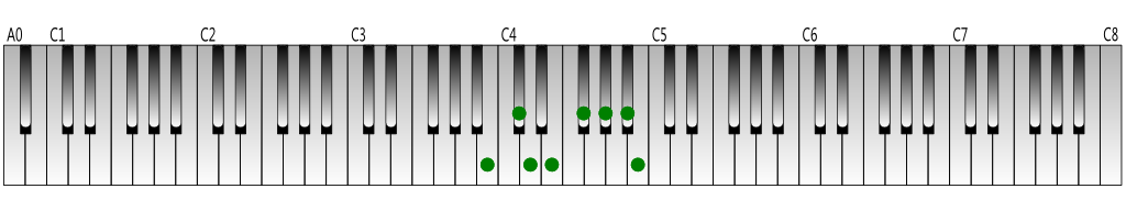 B melodic minor scale (ascending) Keyboard figure