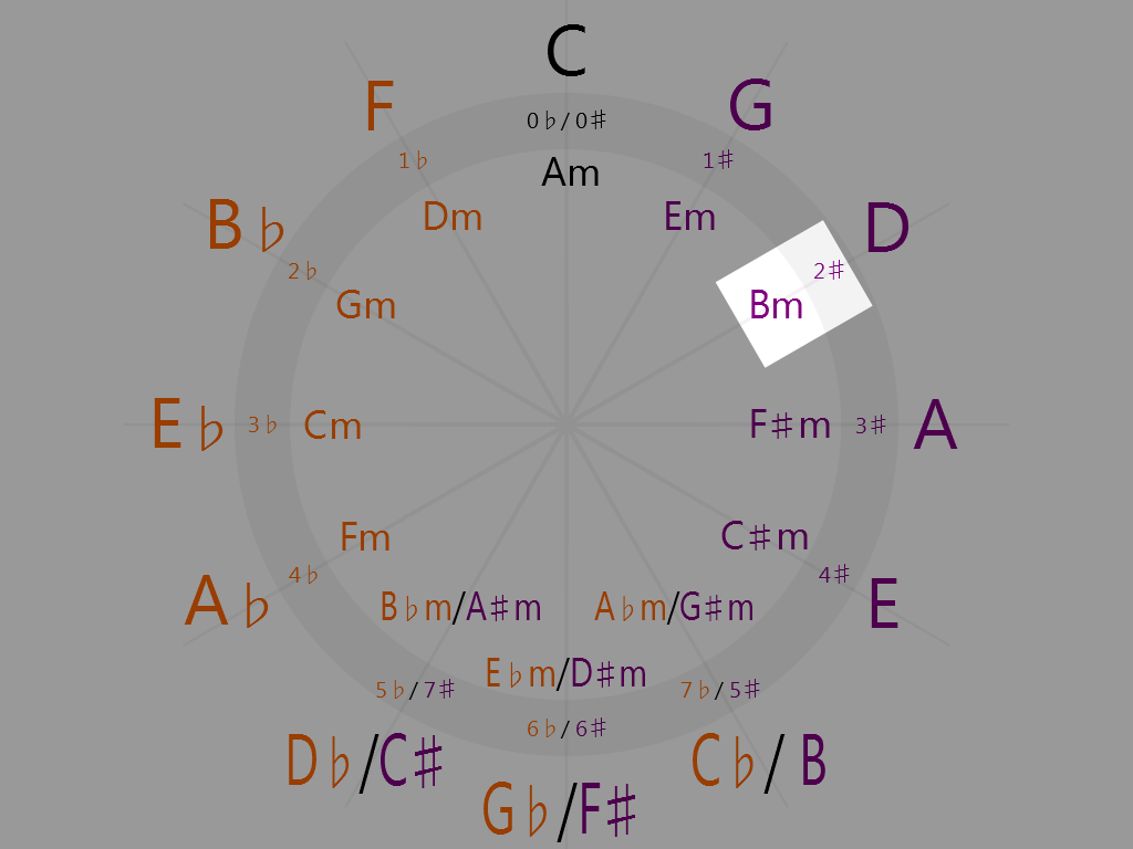 B minor (1 o'clock on the circle of fifths)