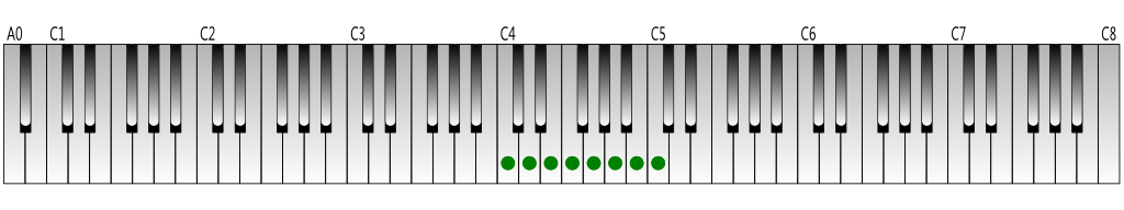 C Major scale Keyboard figure