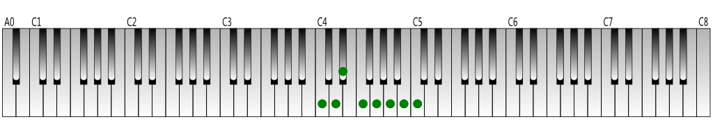 C melodic minor scale (ascending) Keyboard figure
