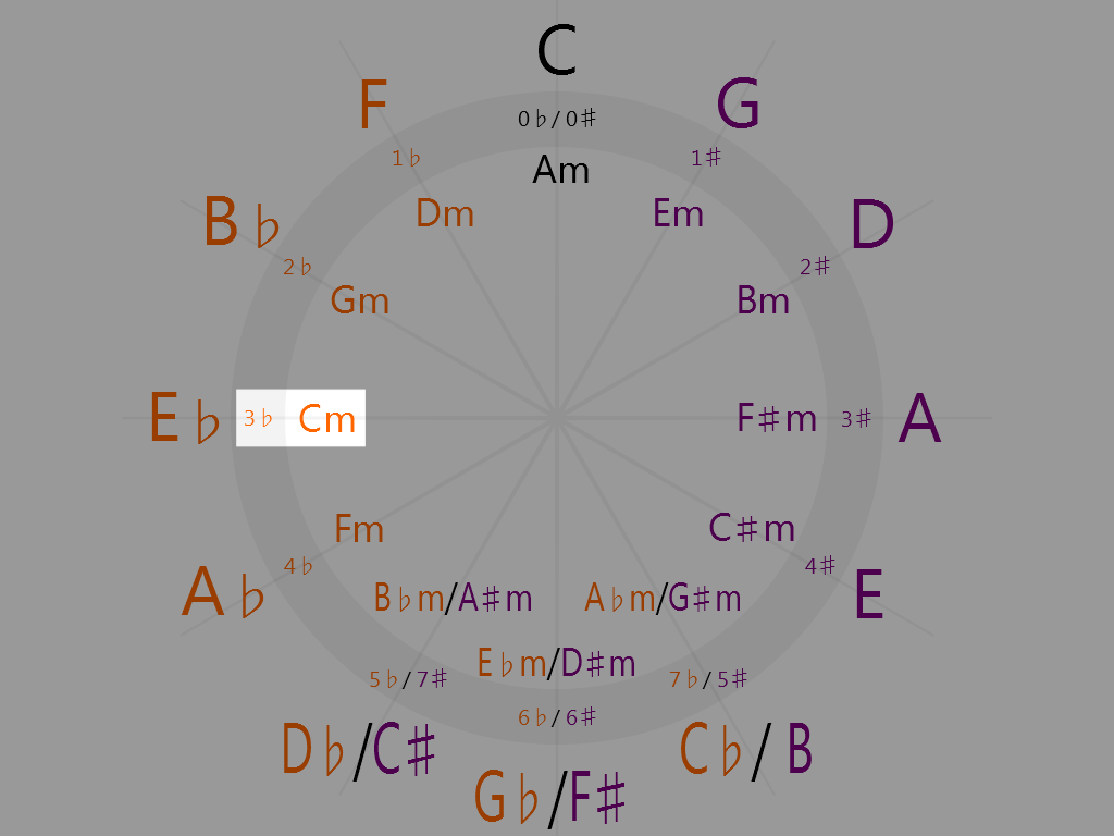 C minor (9 o'clock on the circle of fifths)