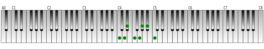C melodic minor scale (descending) Keyboard figure
